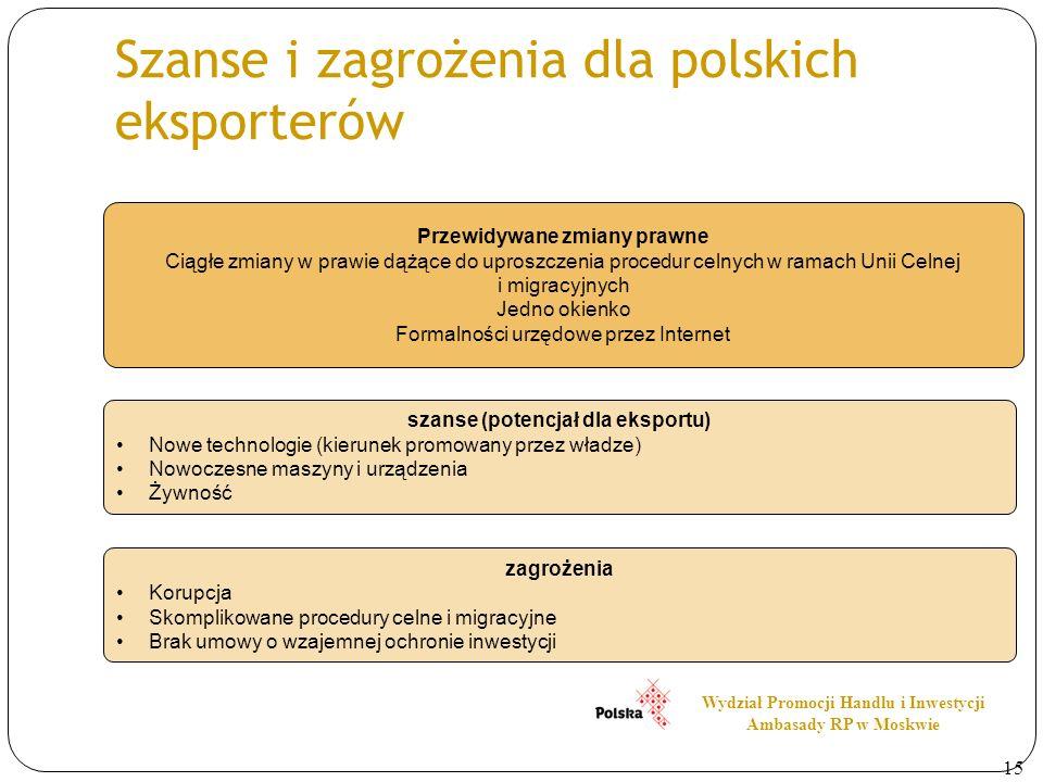Szanse i zagrożenia dla polskich eksporterów