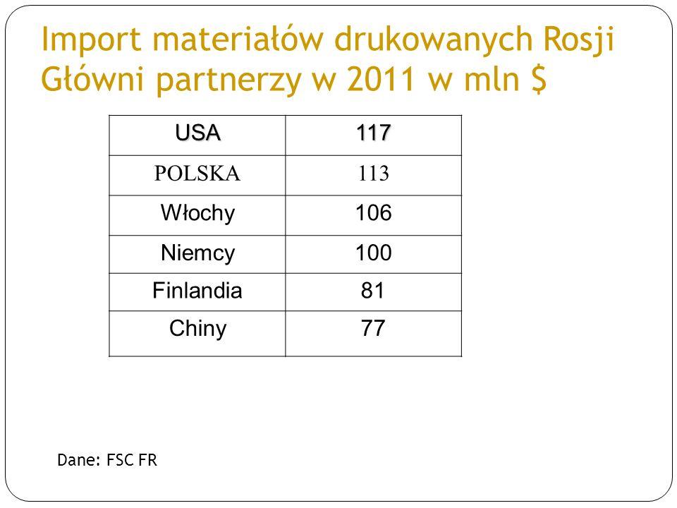 Import materiałów drukowanych Rosji Główni partnerzy w 2011 w mln $