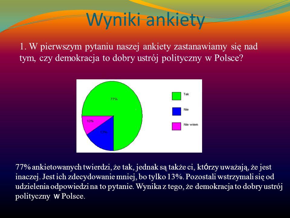 Wyniki ankiety 1. W pierwszym pytaniu naszej ankiety zastanawiamy się nad tym, czy demokracja to dobry ustrój polityczny w Polsce