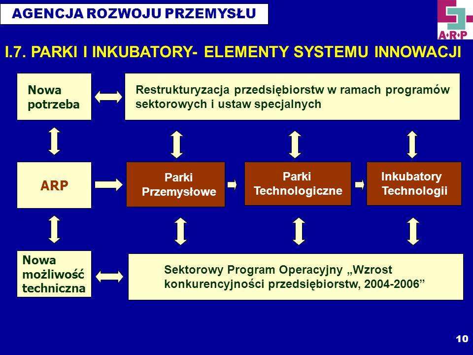 I.7. PARKI I INKUBATORY- ELEMENTY SYSTEMU INNOWACJI