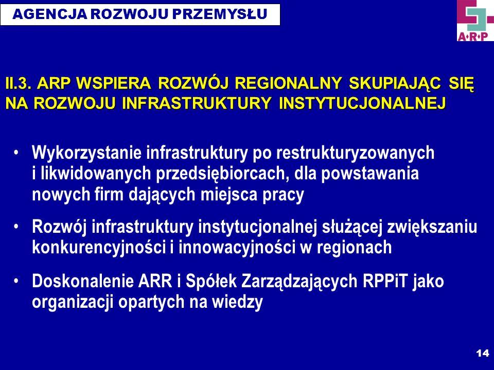 II.3. ARP WSPIERA ROZWÓJ REGIONALNY SKUPIAJĄC SIĘ NA ROZWOJU INFRASTRUKTURY INSTYTUCJONALNEJ