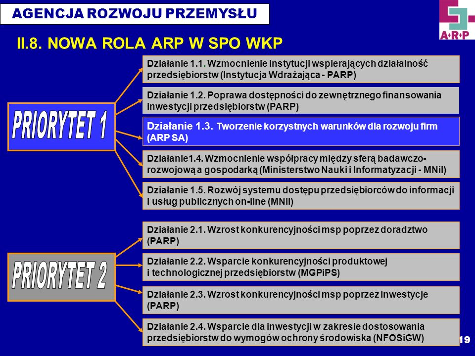 II.8. NOWA ROLA ARP W SPO WKP