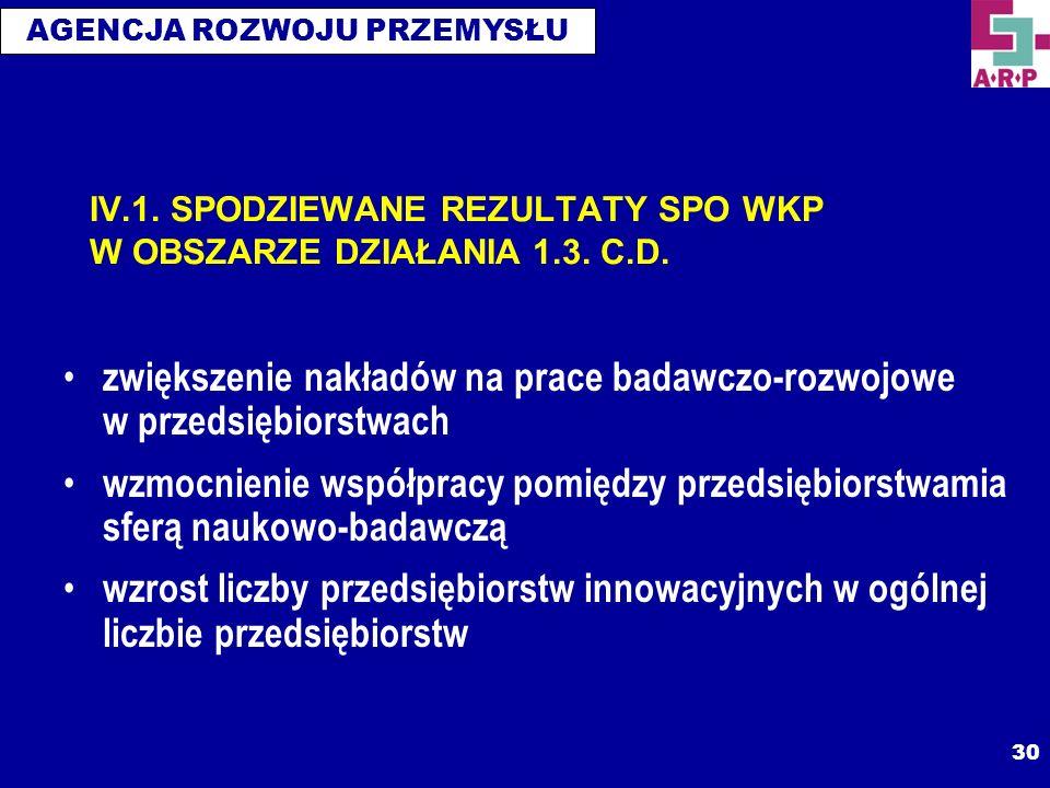 IV.1. SPODZIEWANE REZULTATY SPO WKP W OBSZARZE DZIAŁANIA 1.3. C.D.