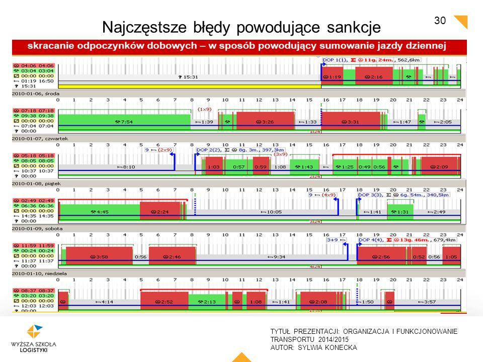 Najczęstsze błędy powodujące sankcje