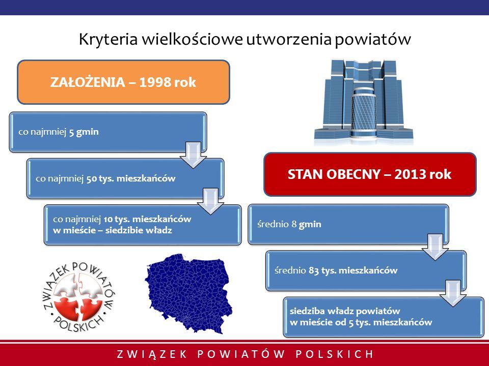 Kryteria wielkościowe utworzenia powiatów