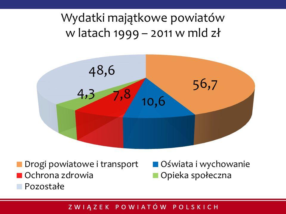 Wydatki majątkowe powiatów w latach 1999 – 2011 w mld zł