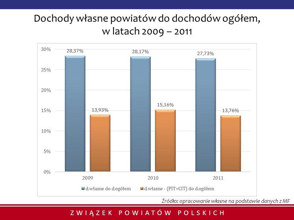 Dochody własne powiatów do dochodów ogółem, w latach 2009 – 2011