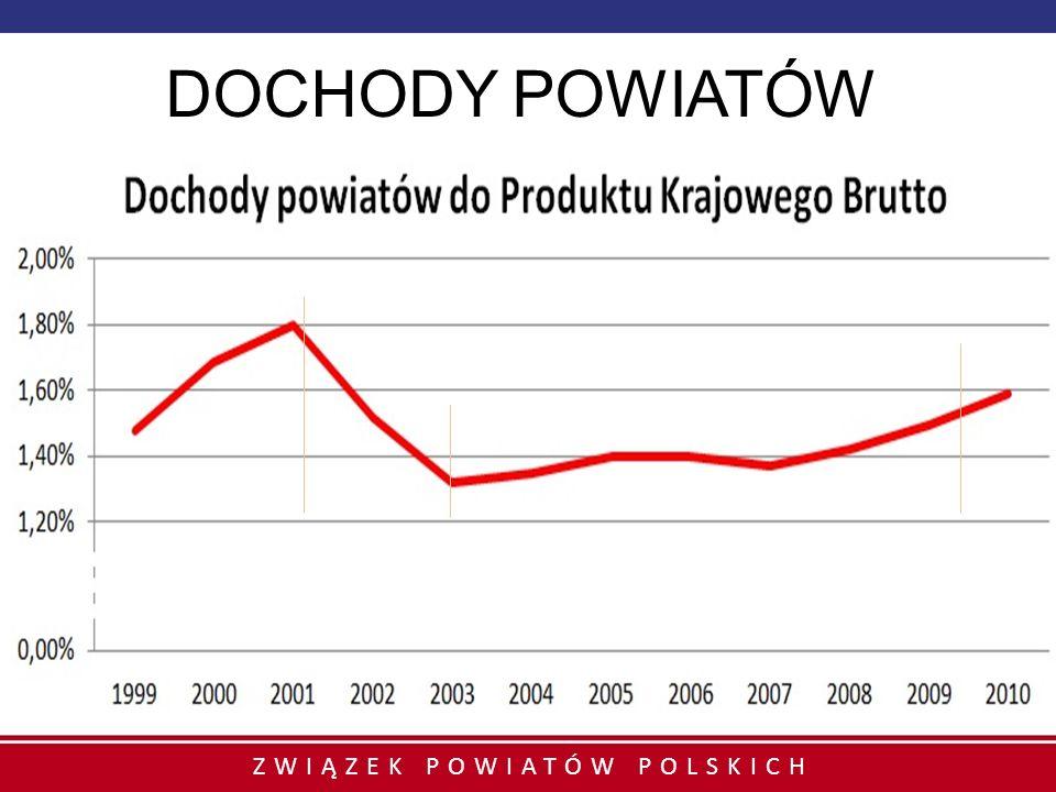 DOCHODY POWIATÓW Wartości wyróżnione: 1,8% w 2001, 1,32% w 2003, 1,59% w 2010.