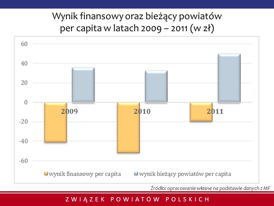 Wynik finansowy oraz bieżący powiatów per capita w latach 2009 – 2011 (w zł)