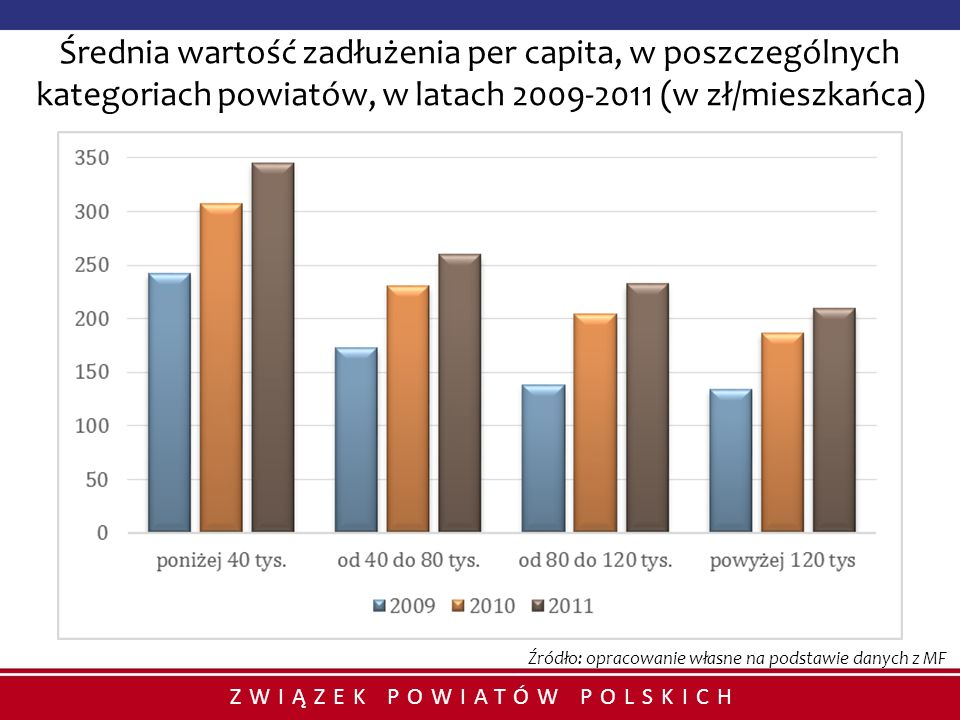 Średnia wartość zadłużenia per capita, w poszczególnych kategoriach powiatów, w latach 2009-2011 (w zł/mieszkańca)