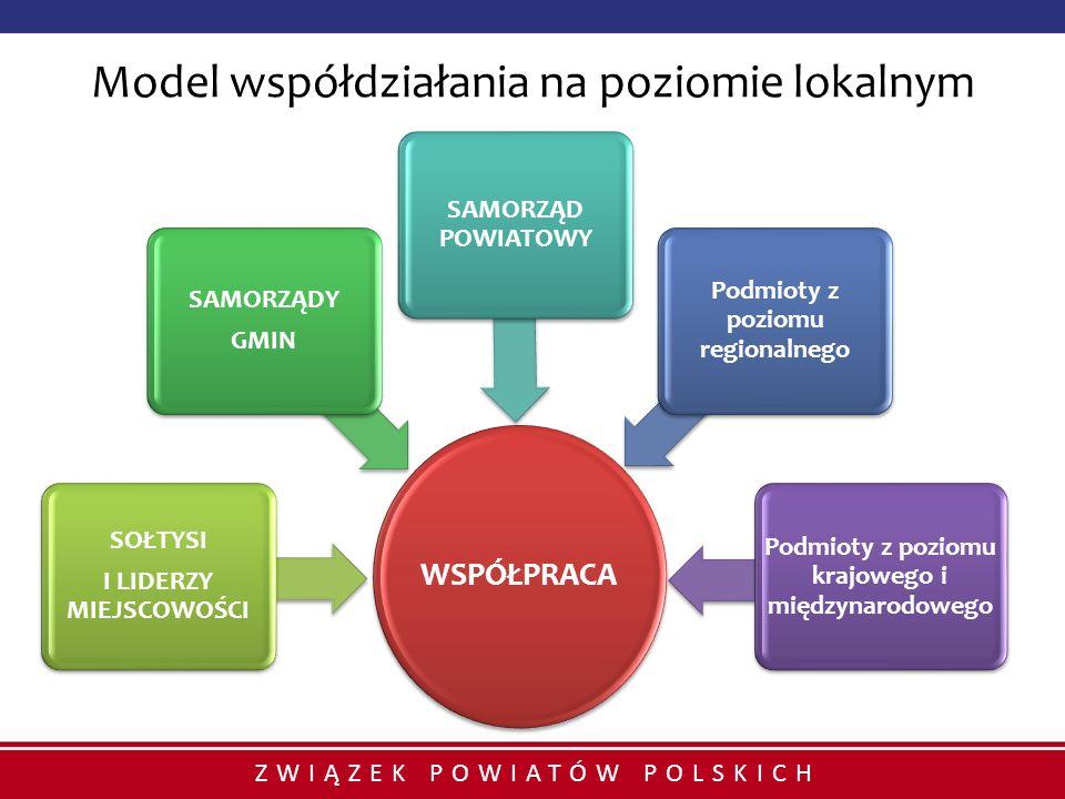 Model współdziałania na poziomie lokalnym