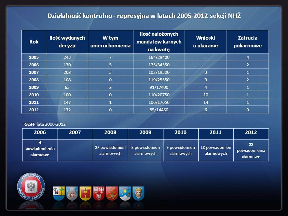Działalność kontrolno - represyjna w latach 2005-2012 sekcji NHŻ