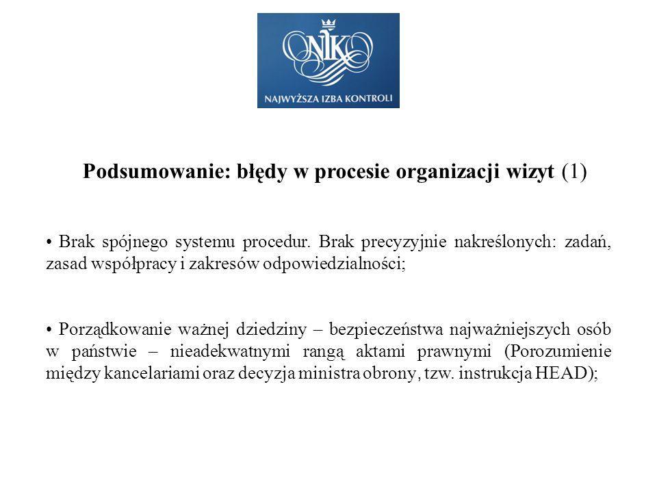 Podsumowanie: błędy w procesie organizacji wizyt (1)