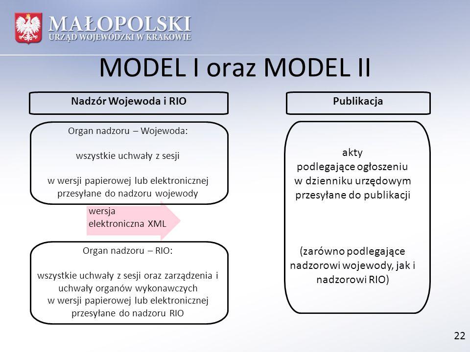 MODEL I oraz MODEL II Nadzór Wojewoda i RIO Publikacja akty