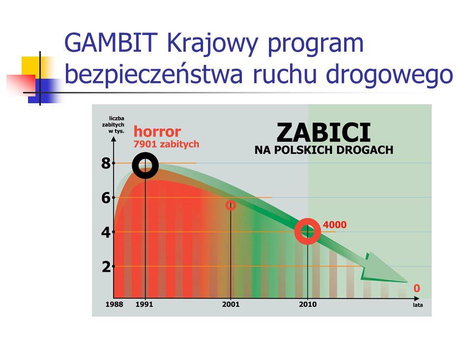 GAMBIT Krajowy program bezpieczeństwa ruchu drogowego
