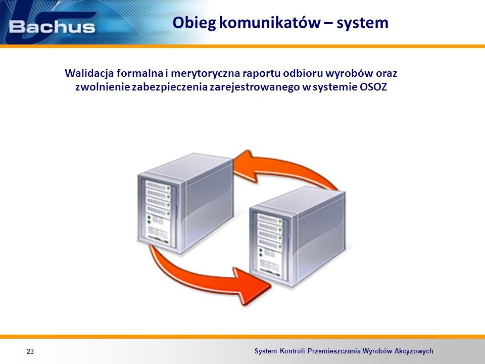 Obieg komunikatów – system