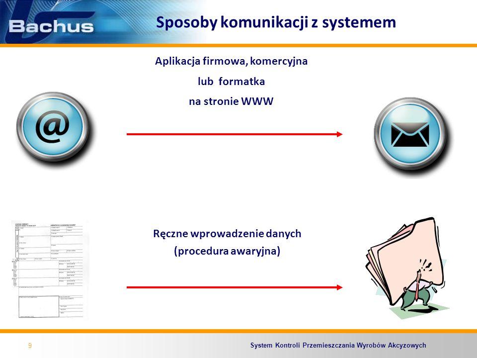 Sposoby komunikacji z systemem