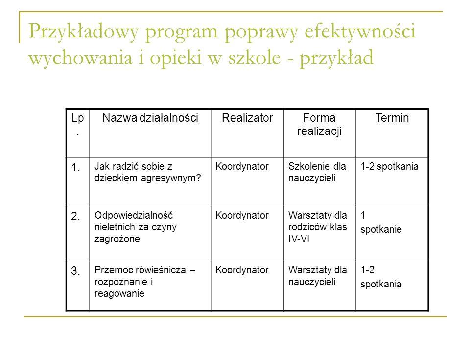 Przykładowy program poprawy efektywności wychowania i opieki w szkole - przykład