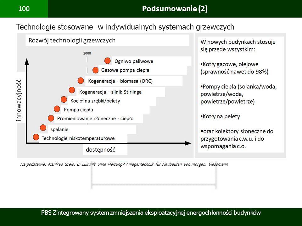 Podsumowanie (2) Technologie stosowane w indywidualnych systemach grzewczych.