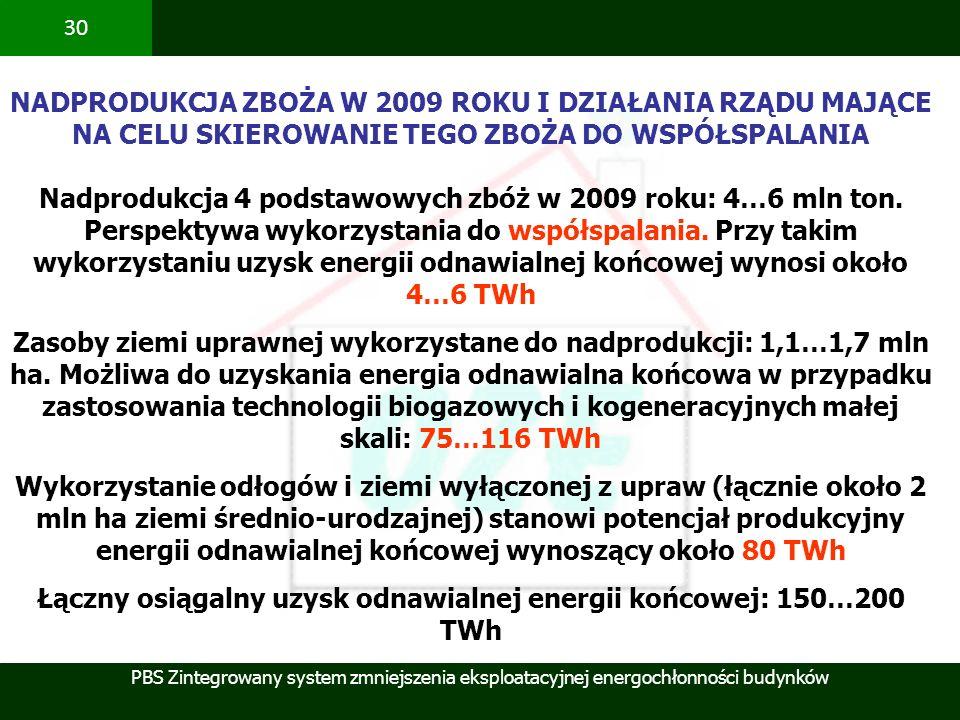 Łączny osiągalny uzysk odnawialnej energii końcowej: 150…200 TWh