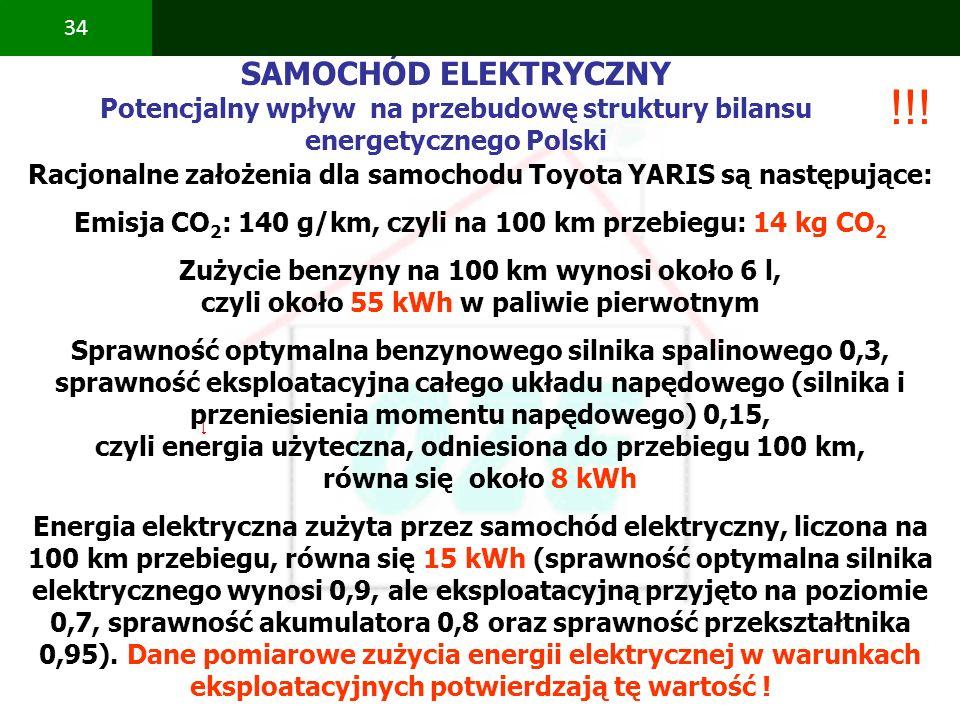 SAMOCHÓD ELEKTRYCZNY Potencjalny wpływ na przebudowę struktury bilansu energetycznego Polski. !!!