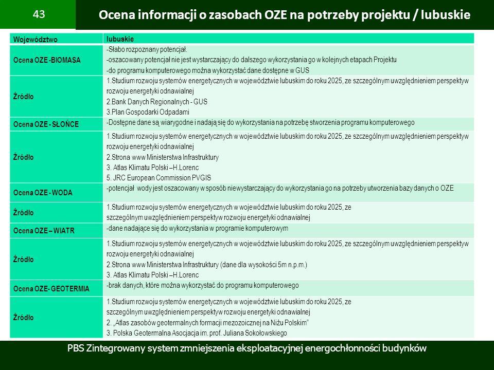 Ocena informacji o zasobach OZE na potrzeby projektu / lubuskie