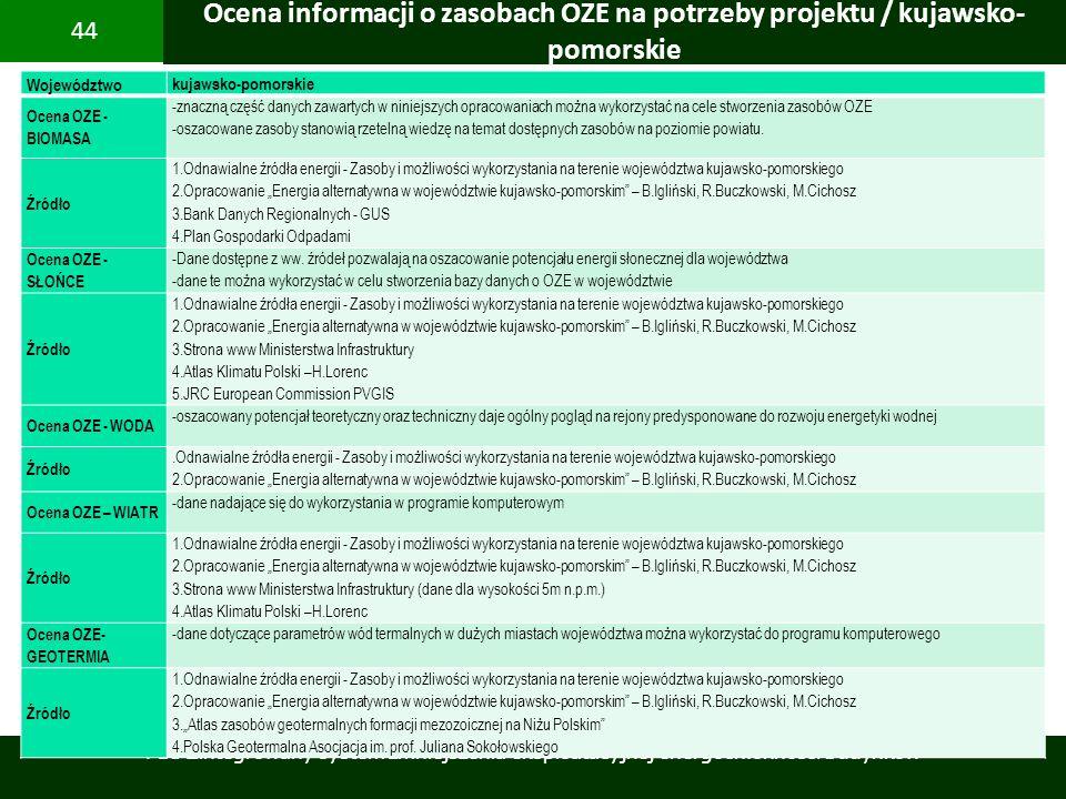Ocena informacji o zasobach OZE na potrzeby projektu / kujawsko-pomorskie