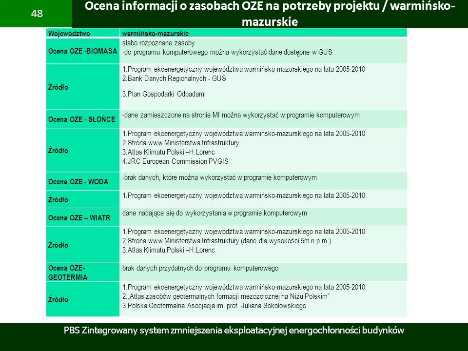 Ocena informacji o zasobach OZE na potrzeby projektu / warmińsko-mazurskie