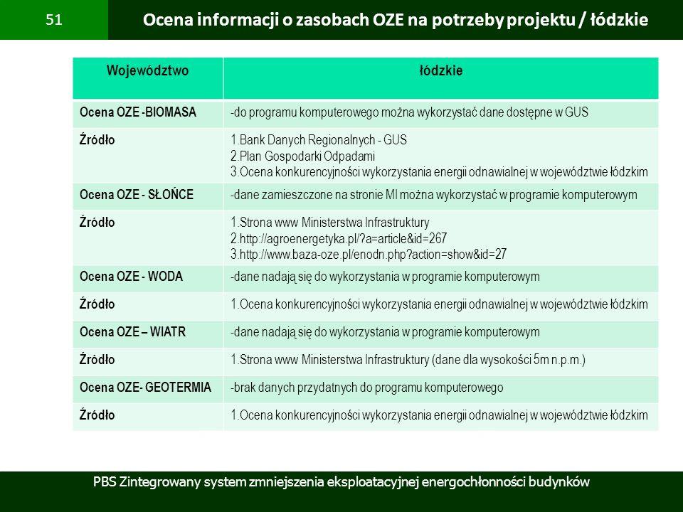 Ocena informacji o zasobach OZE na potrzeby projektu / łódzkie