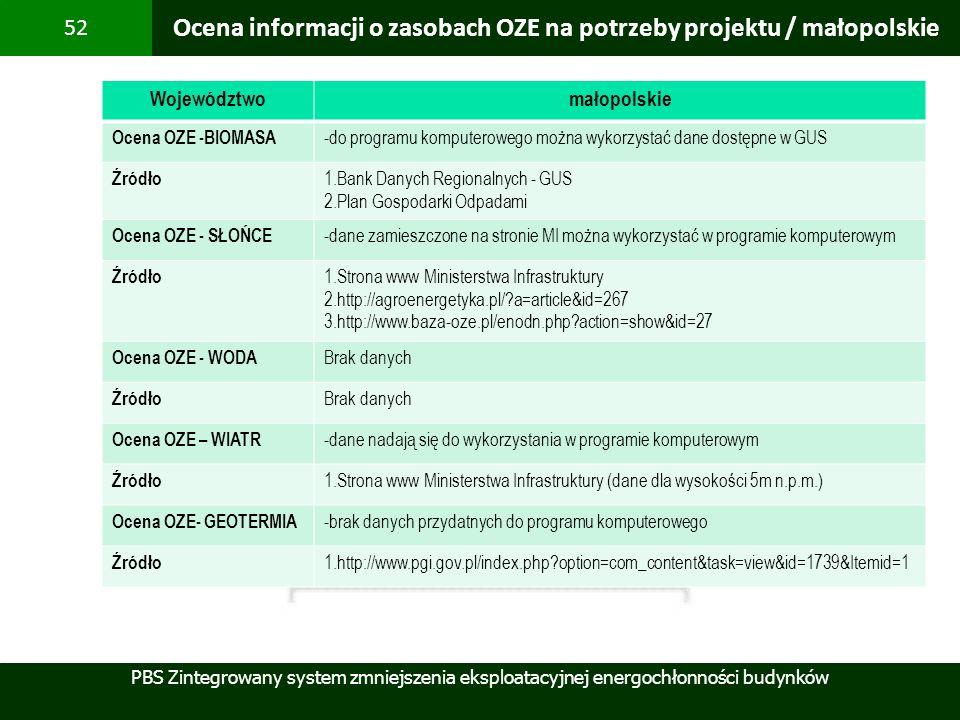Ocena informacji o zasobach OZE na potrzeby projektu / małopolskie