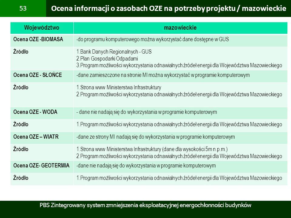 Ocena informacji o zasobach OZE na potrzeby projektu / mazowieckie