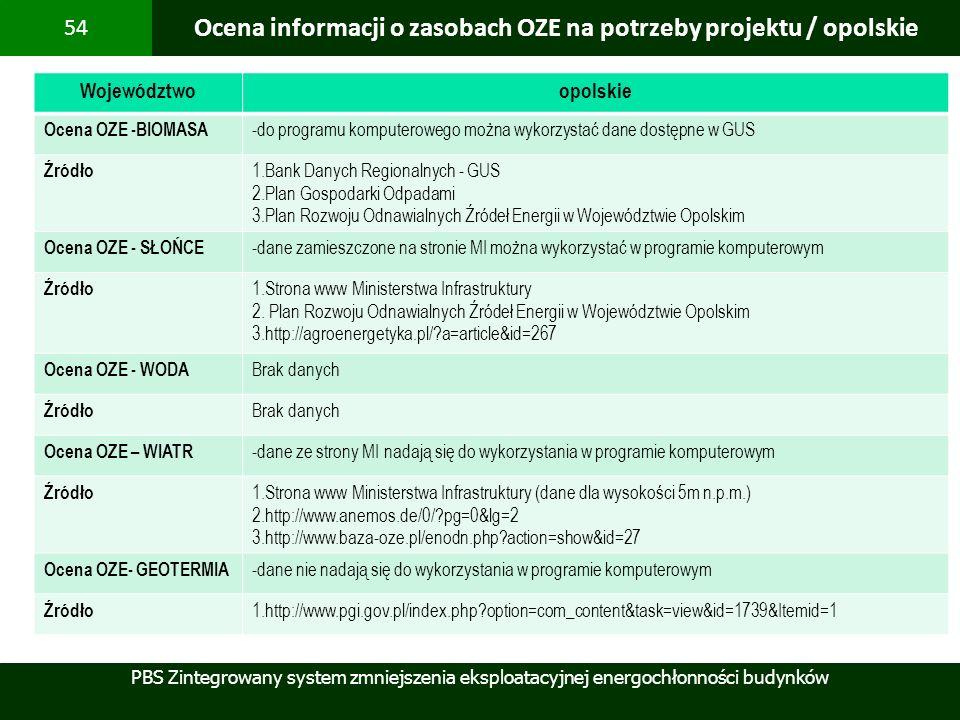 Ocena informacji o zasobach OZE na potrzeby projektu / opolskie