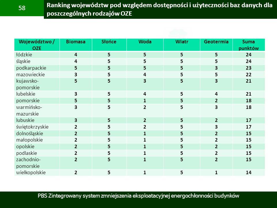 Ranking województw pod względem dostępności i użyteczności baz danych dla poszczególnych rodzajów OZE