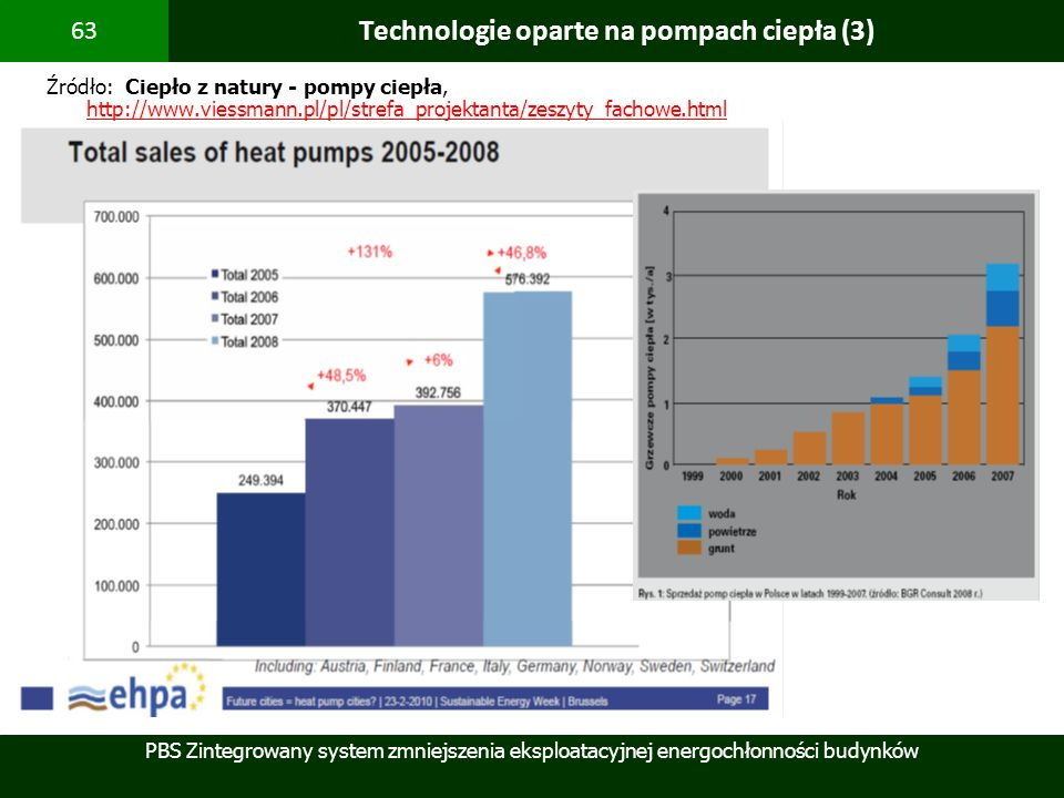 Technologie oparte na pompach ciepła (3)