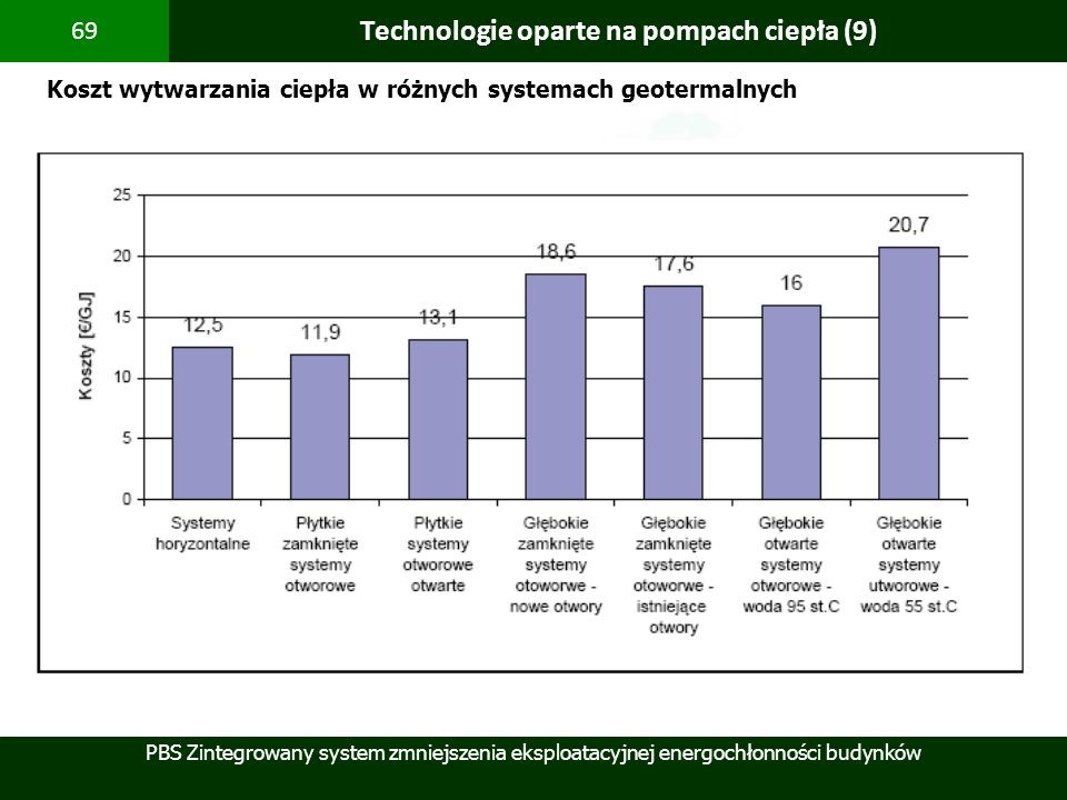 Technologie oparte na pompach ciepła (9)