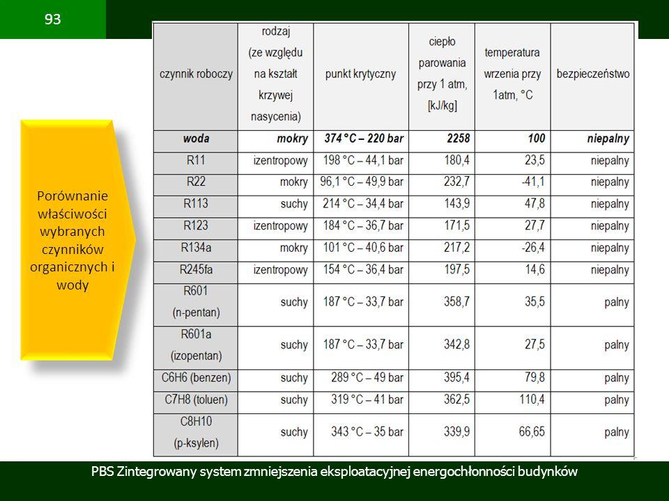 Porównanie właściwości wybranych czynników organicznych i wody