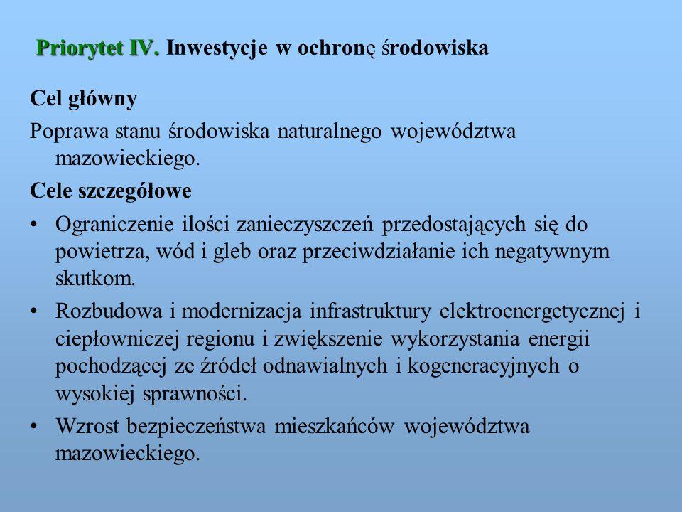 Priorytet IV. Inwestycje w ochronę środowiska
