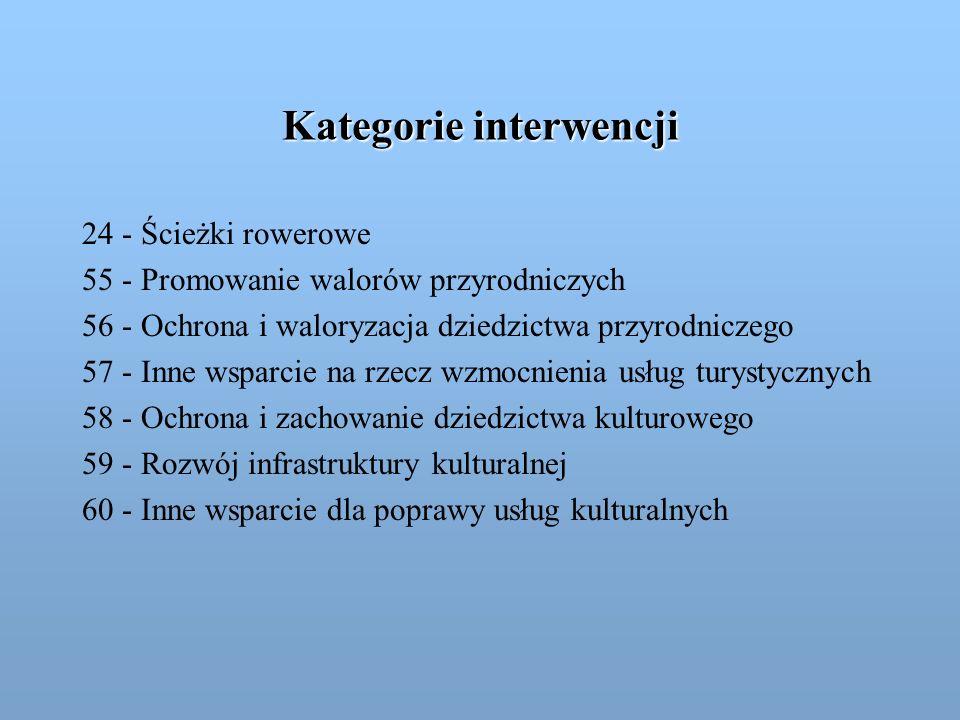 Kategorie interwencji
