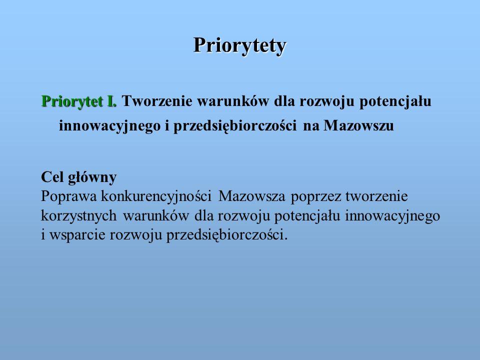 Priorytety Priorytet I. Tworzenie warunków dla rozwoju potencjału innowacyjnego i przedsiębiorczości na Mazowszu.