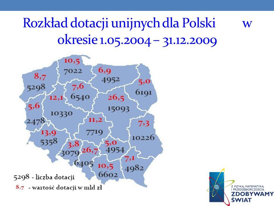 Rozkład dotacji unijnych dla Polski w okresie 1.05.2004 – 31.12.2009