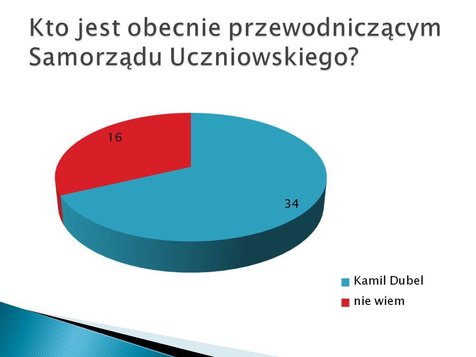 Kto jest obecnie przewodniczącym Samorządu Uczniowskiego