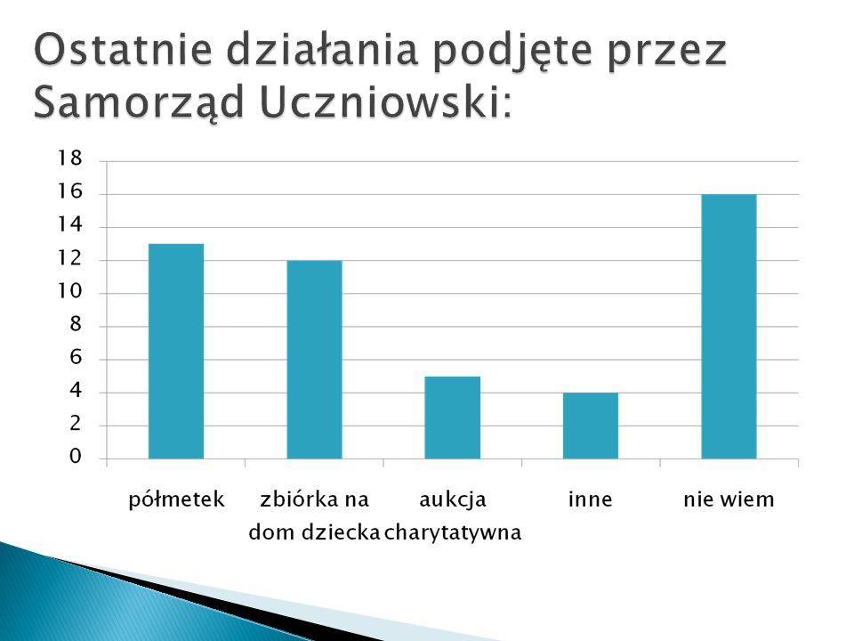 Ostatnie działania podjęte przez Samorząd Uczniowski: