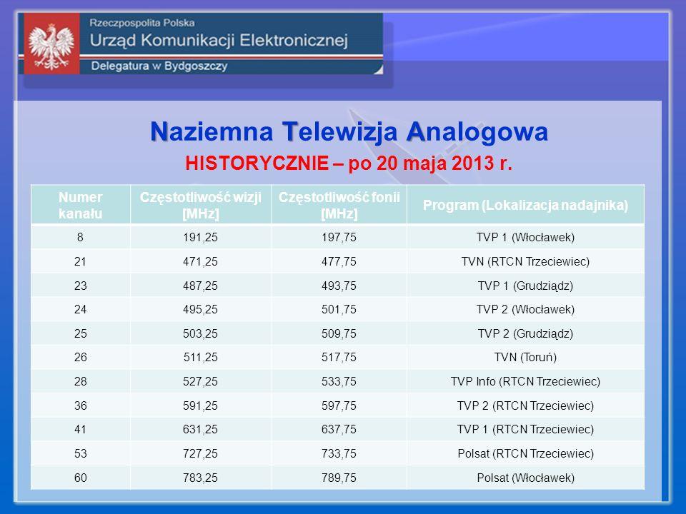 Naziemna Telewizja Analogowa