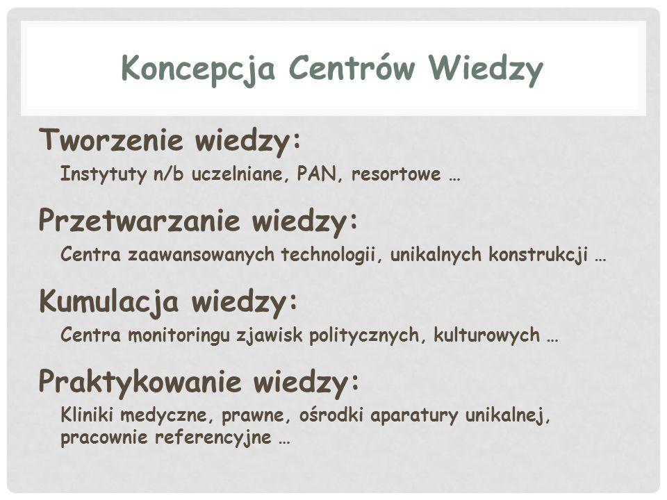 Koncepcja Centrów Wiedzy