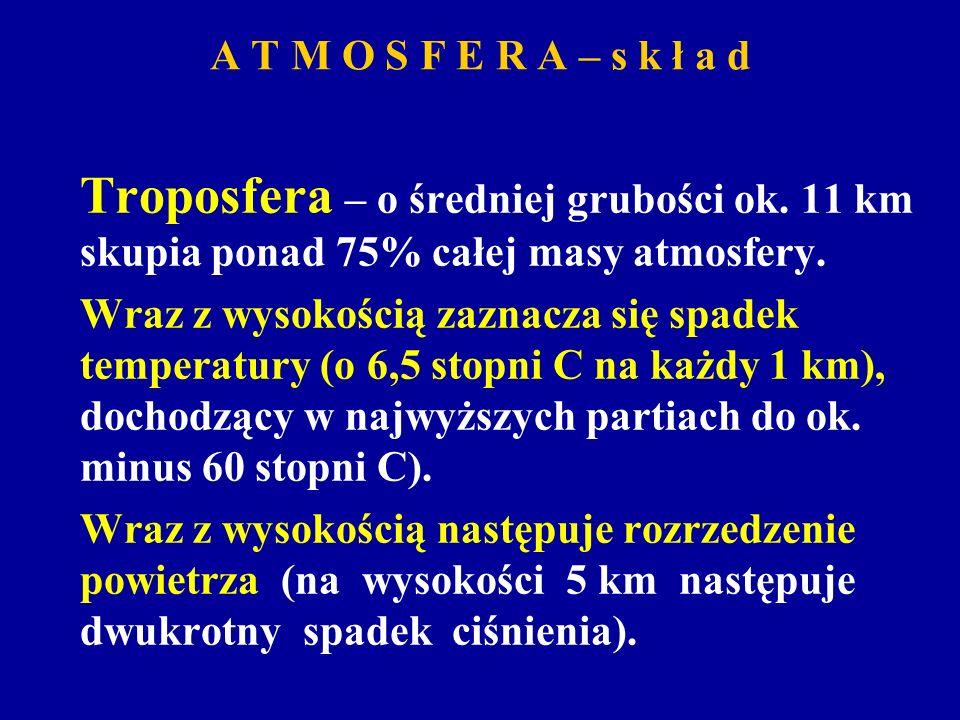 A T M O S F E R A – s k ł a dTroposfera – o średniej grubości ok. 11 km skupia ponad 75% całej masy atmosfery.
