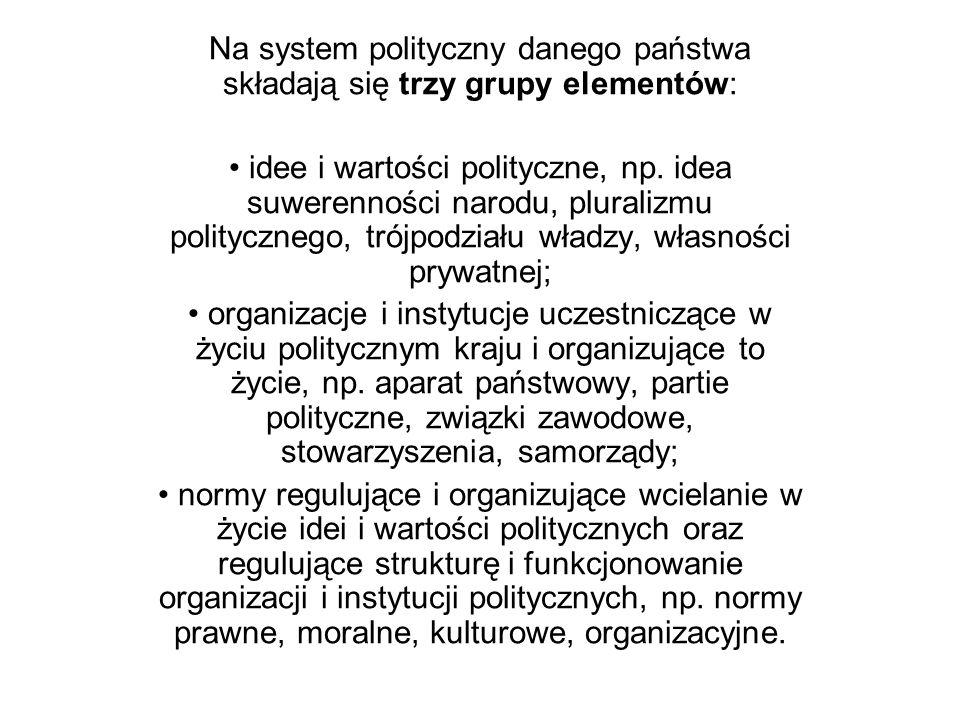 Na system polityczny danego państwa składają się trzy grupy elementów:
