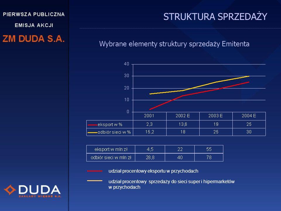 Wybrane elementy struktury sprzedaży Emitenta