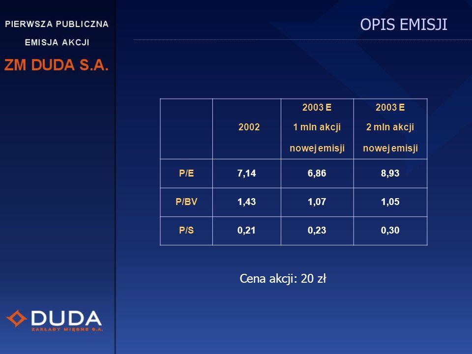 OPIS EMISJI Cena akcji: 20 zł 2003 E 2002 1 mln akcji 2 mln akcji