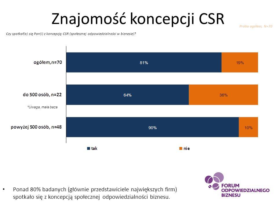 Znajomość koncepcji CSR