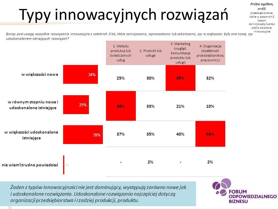 Typy innowacyjnych rozwiązań